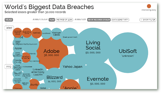 Biggest-Data-Breaches
