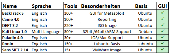 7 IT-Forensik Linux Distributionen zur Datenrettung, Analyse