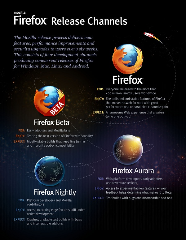 firefox-releases