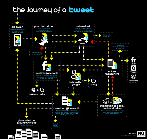 Journey of a tweet