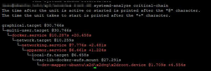 systemd-analyze-chain